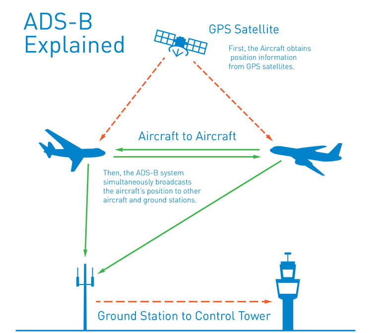 ADS-B Explained