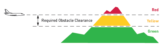 TAWS Obstacle Clearance